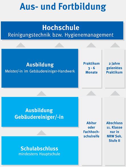 Strukturdiagramm der Aus- und Fortbildungsmöglichkeiten