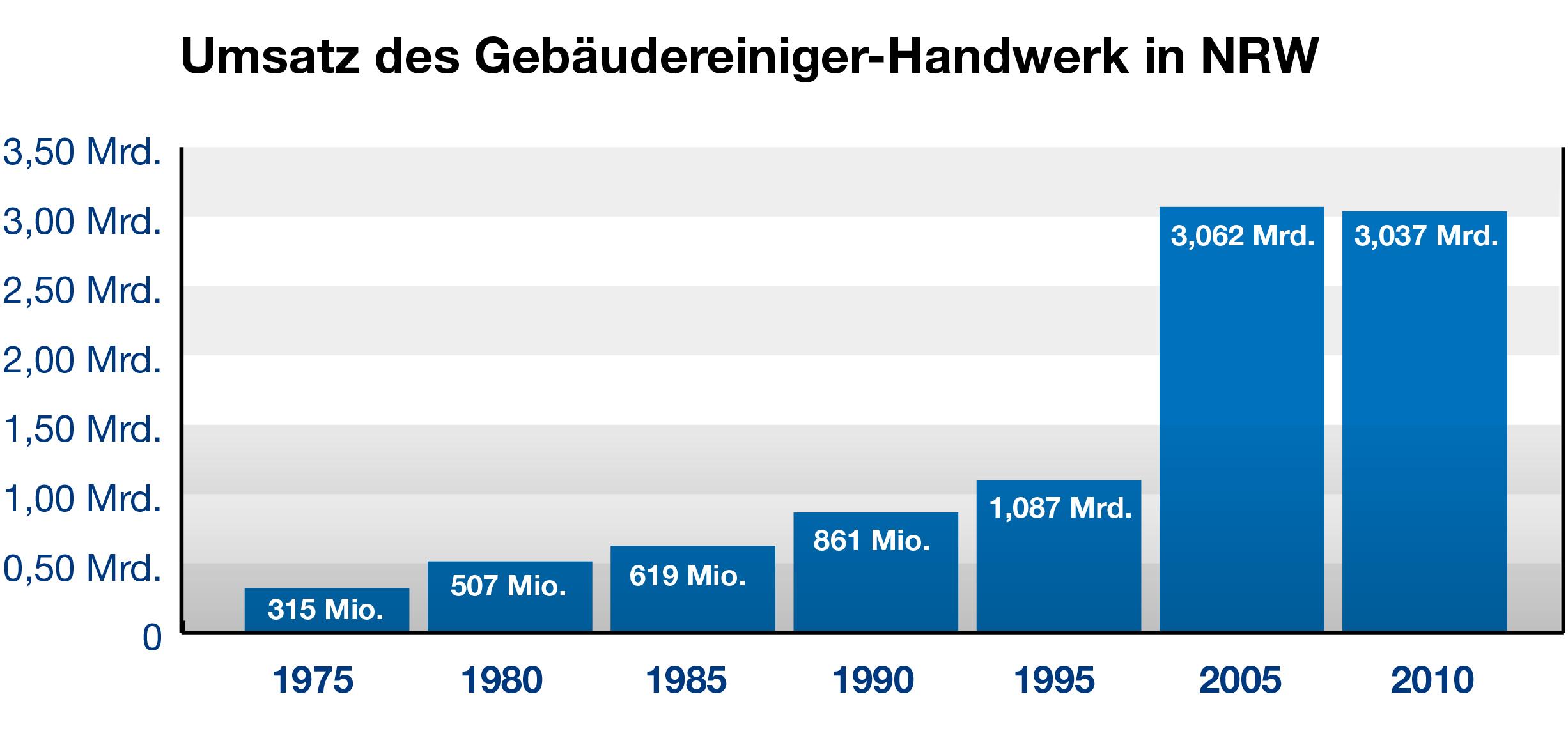 Umsatz Gebäudereiniger NRW 1975-2005