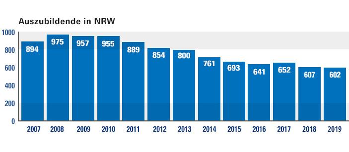 Auszubildende Gebäudedienstleister NRW 2006-2011